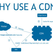 Why Use a Content Delivery Network?