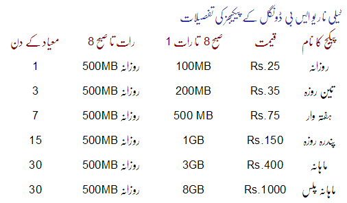 Package Details Telenor 3G Dongle